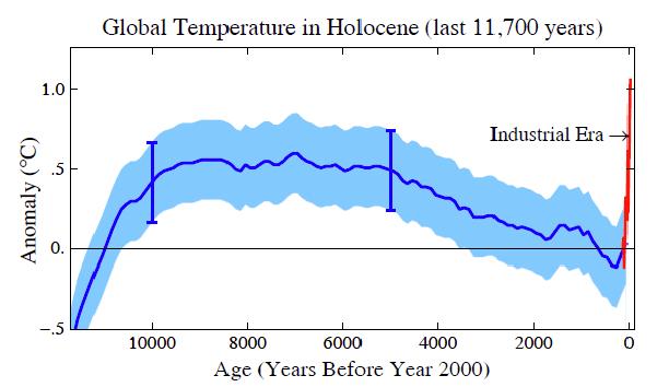 högsta temperatur på jorden